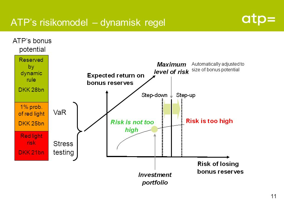 11 ATP's risikomodel – dynamisk regel Red light risk DKK 21bn 1% prob.