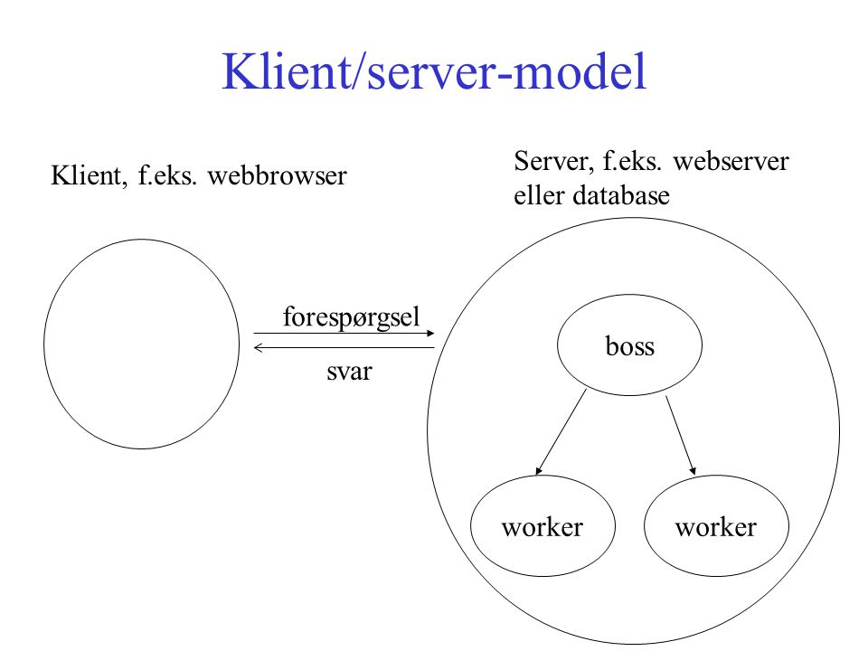 Klient/server-model boss worker Server, f.eks. webserver eller database Klient, f.eks.