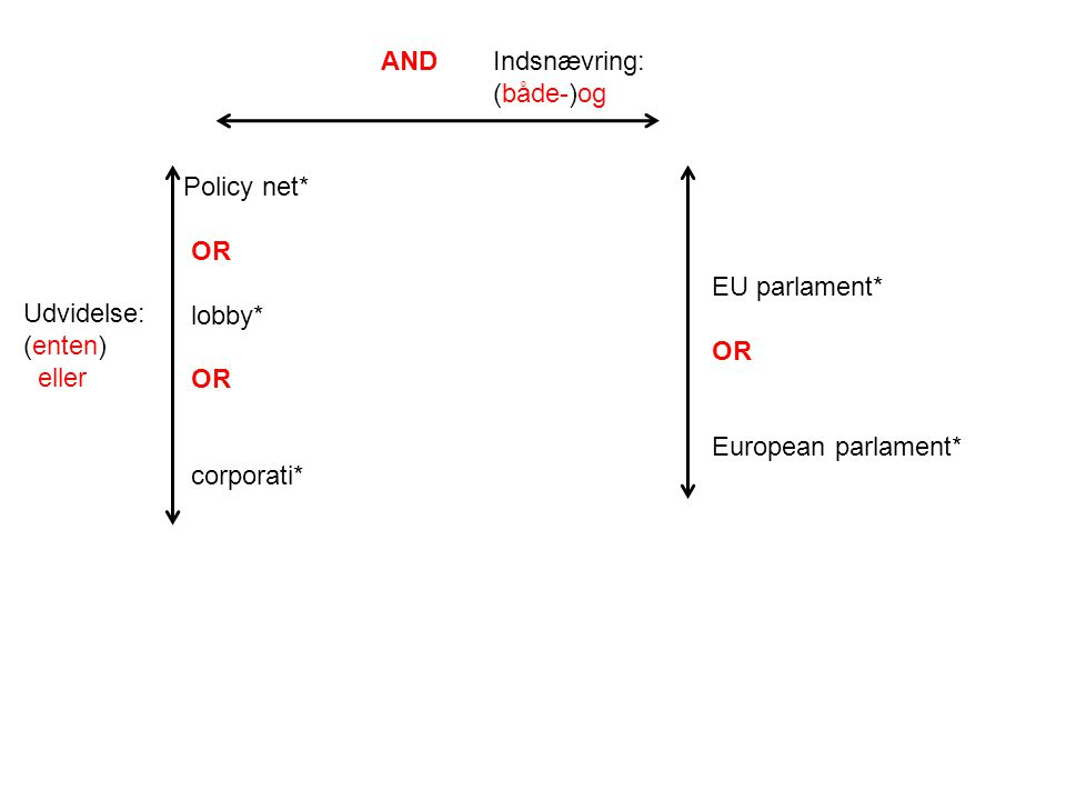 Policy net* OR lobby* OR corporati* AND EU parlament* OR European parlament* Udvidelse: (enten) eller Indsnævring: (både-)og