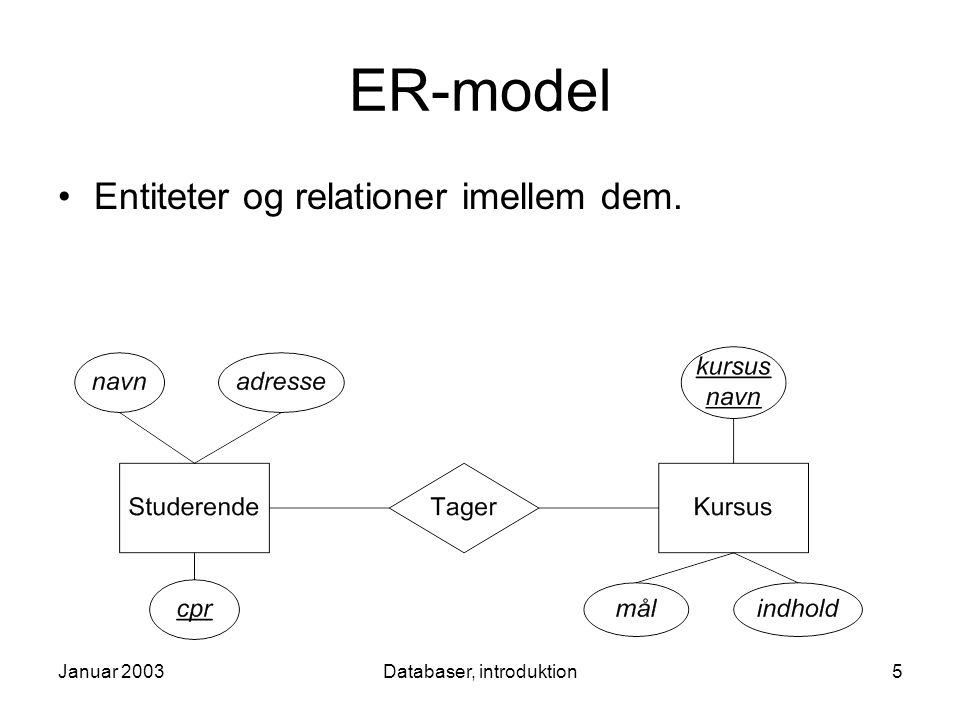 Januar 2003Databaser, introduktion5 ER-model Entiteter og relationer imellem dem.