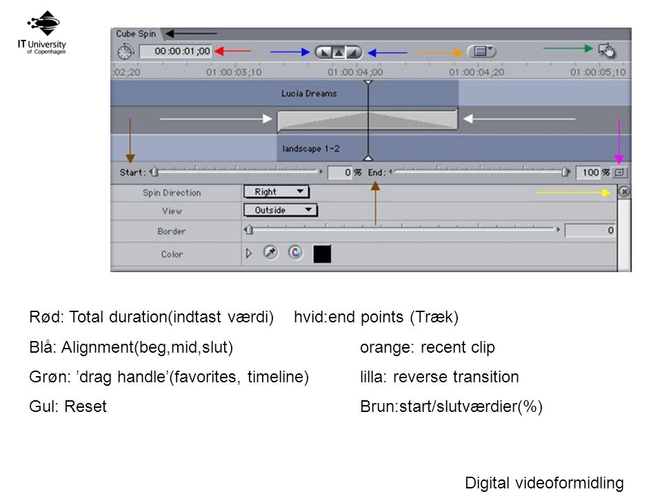 Digital videoformidling Rød: Total duration(indtast værdi)hvid:end points (Træk) Blå: Alignment(beg,mid,slut)orange: recent clip Grøn: 'drag handle'(favorites, timeline)lilla: reverse transition Gul: ResetBrun:start/slutværdier(%)
