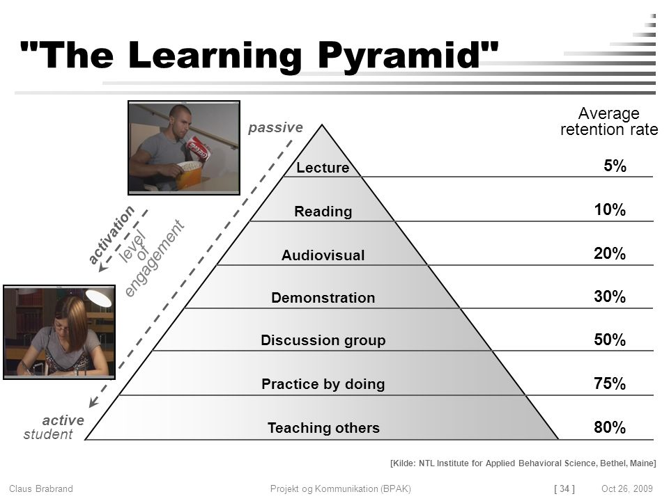 [ 34 ] Claus Brabrand Projekt og Kommunikation (BPAK)Oct 26, 2009 The Learning Pyramid Average retention rate 5% 10% 20% 30% 50% 75% 80% Lecture Reading Audiovisual Demonstration Discussion group Practice by doing Teaching others [Kilde: NTL Institute for Applied Behavioral Science, Bethel, Maine] passive active student activation level of engagement