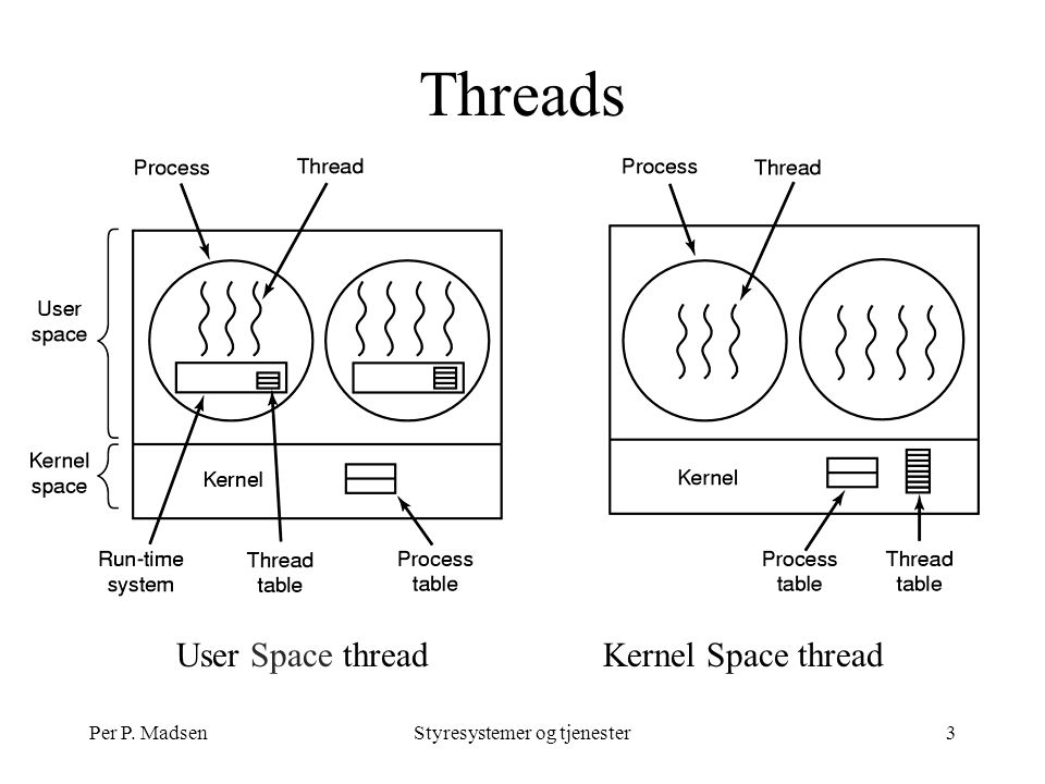 Per P. MadsenStyresystemer og tjenester3 Threads User Space threadKernel Space thread