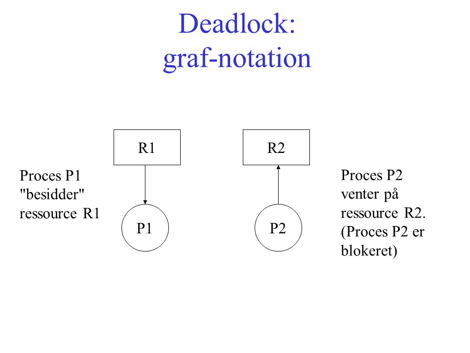 Deadlock: graf-notation R1R2 P1P2 Proces P1 besidder ressource R1 Proces P2 venter på ressource R2.