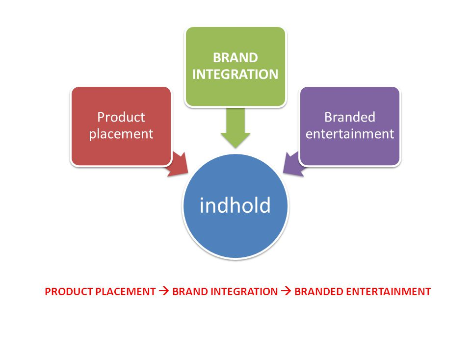 indhold Product placement BRAND INTEGRATION Branded entertainment PRODUCT PLACEMENT  BRAND INTEGRATION  BRANDED ENTERTAINMENT