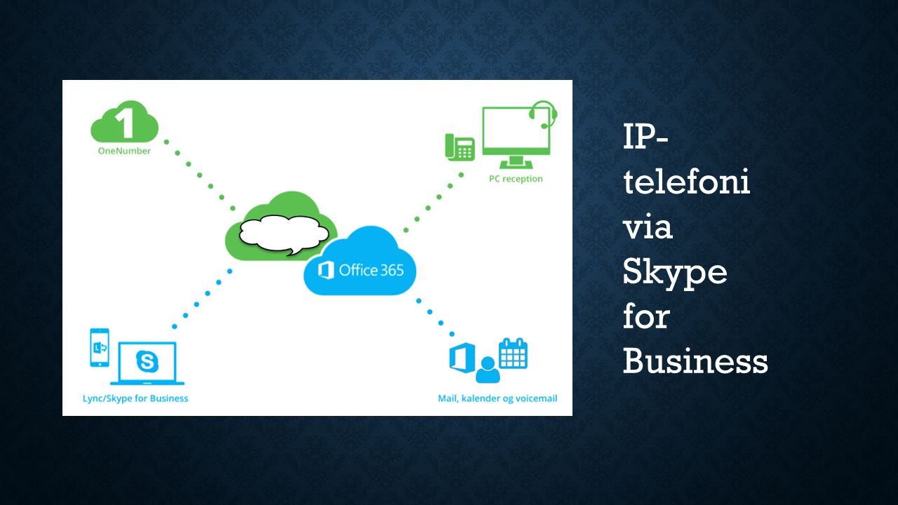 IP- telefoni via Skype for Business
