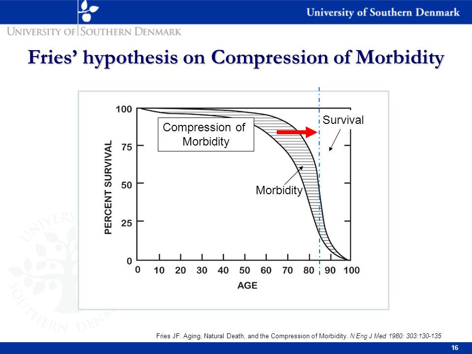 16 Fries' hypothesis on Compression of Morbidity Fries JF.