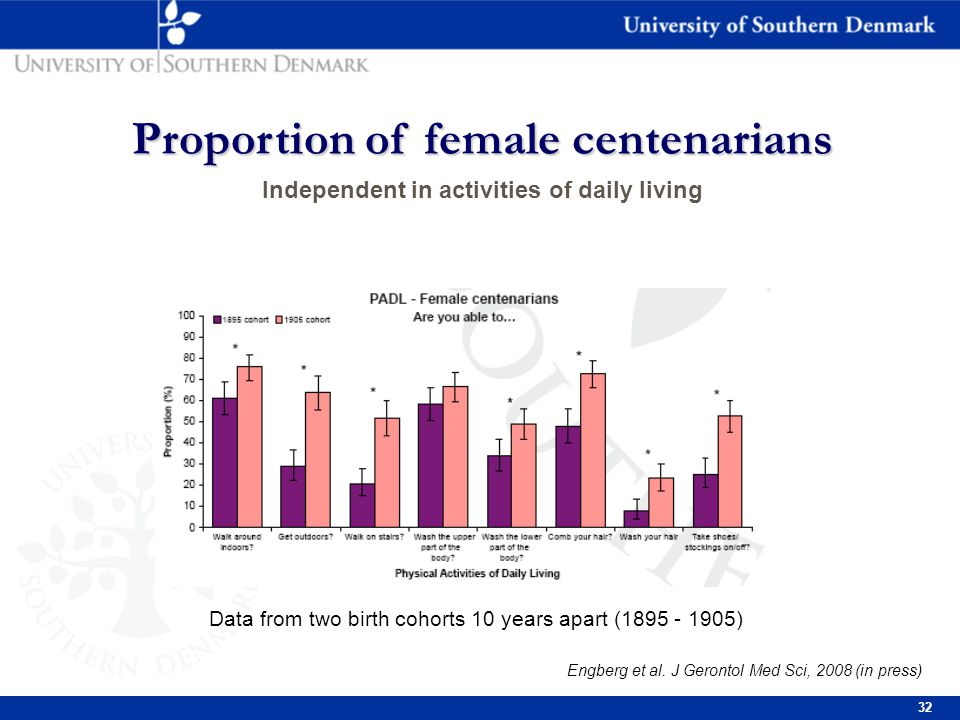 32 Proportion of female centenarians Proportion of female centenarians Independent in activities of daily living Engberg et al.