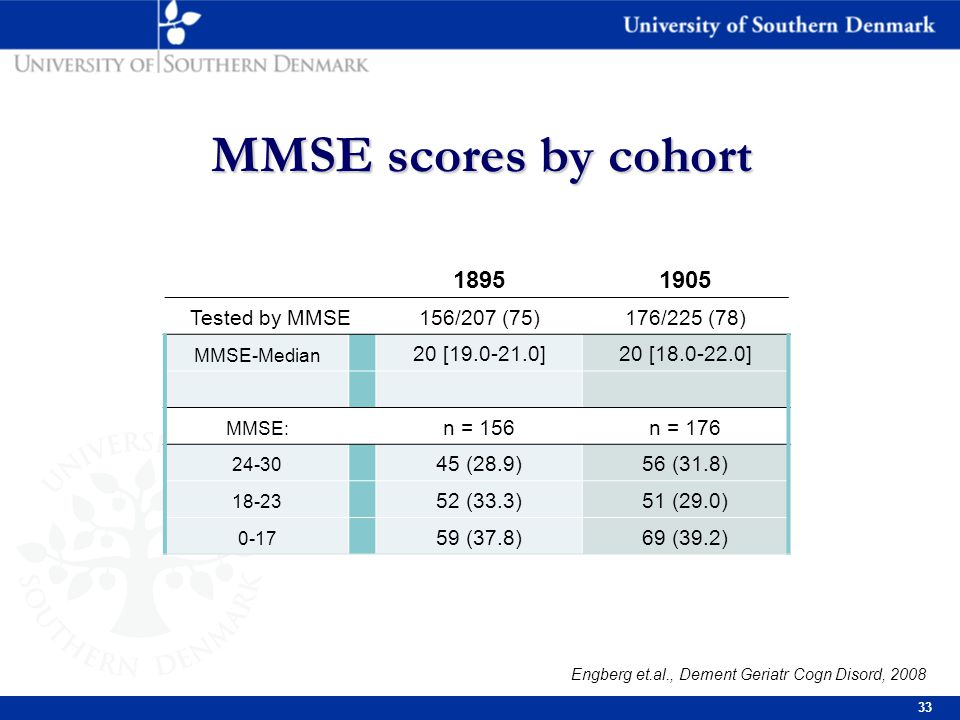 33 MMSE scores by cohort MMSE scores by cohort 18951905 Tested by MMSE156/207 (75)176/225 (78) MMSE-Median 20 [19.0-21.0]20 [18.0-22.0] MMSE: n = 156n = 176 24-30 45 (28.9)56 (31.8) 18-23 52 (33.3)51 (29.0) 0-17 59 (37.8)69 (39.2) Engberg et.al., Dement Geriatr Cogn Disord, 2008
