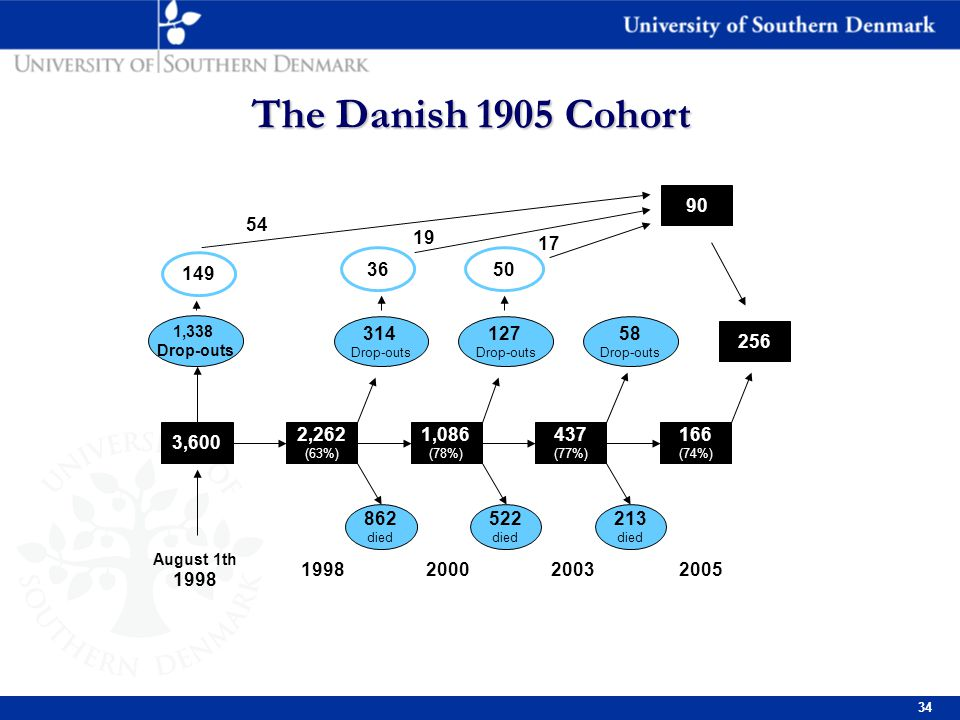 34 The Danish 1905 Cohort 3,600 2,262 (63%) 1,086 (78%) 437 (77%) 166 (74%) August 1th 1998 1998200520032000 1,338 Drop-outs 314 Drop-outs 127 Drop-outs 58 Drop-outs 256 90 862 died 522 died 213 died 5036 149 54 19 17