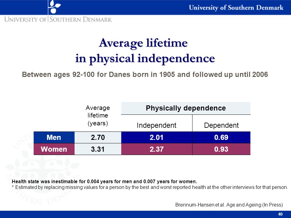 40 Average lifetime (years) Physically dependence IndependentDependent Men2.702.010.69 Women3.312.370.93 Health state was inestimable for 0.004 years for men and 0.007 years for women.
