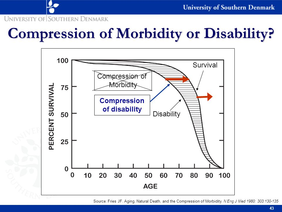 43 Compression of Morbidity or Disability. Source: Fries JF.