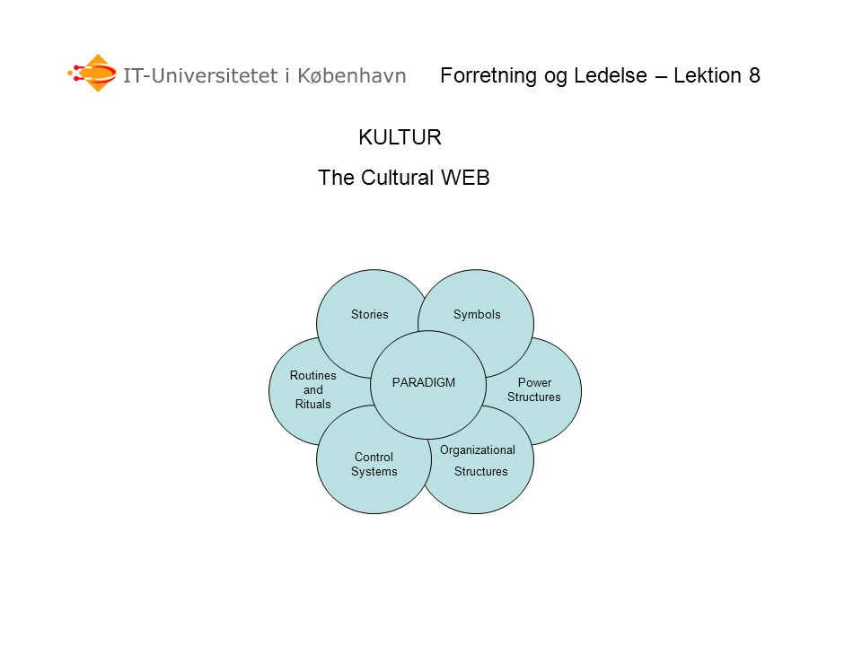 KULTUR Forretning og Ledelse – Lektion 8 The Cultural WEB StoriesSymbols Power Structures Organizational Structures Control Systems Routines and Rituals PARADIGM