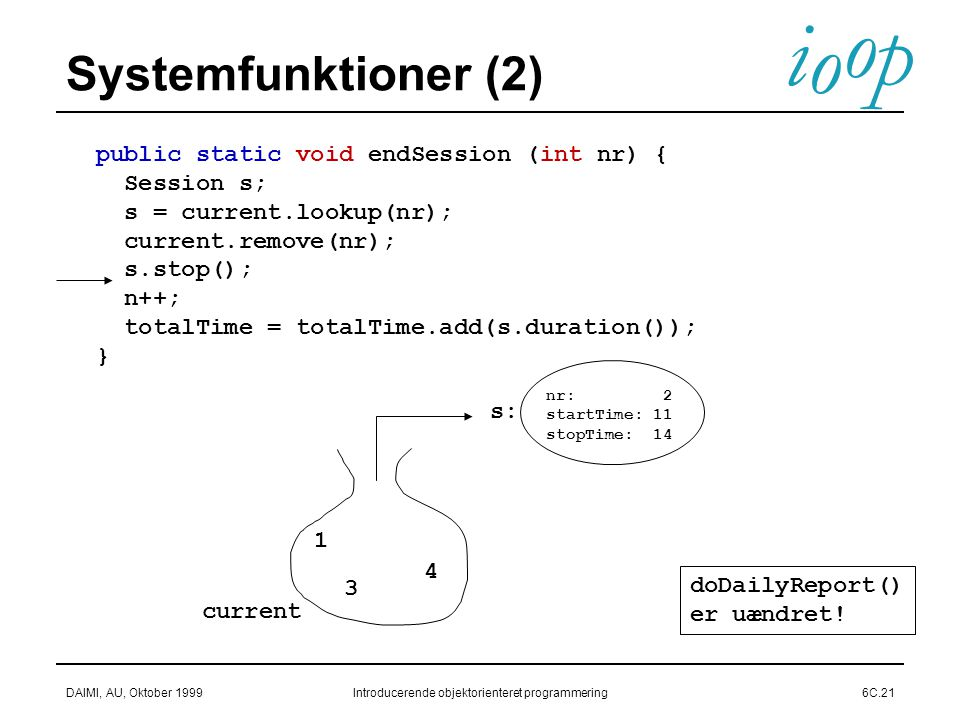 i o p o DAIMI, AU, Oktober 1999Introducerende objektorienteret programmering6C.21 Systemfunktioner (2) public static void endSession (int nr) { Session s; s = current.lookup(nr); current.remove(nr); s.stop(); n++; totalTime = totalTime.add(s.duration()); } nr: 2 startTime: 11 stopTime: 14 s: current 1 3 4 doDailyReport() er uændret!