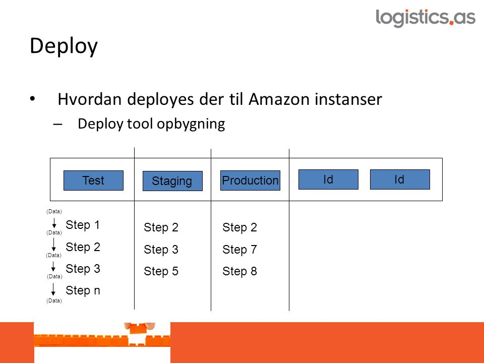 Deploy • Hvordan deployes der til Amazon instanser – Deploy tool opbygning Test Staging Production Id Step 1 Step 2 Step 3 Step n Step 2 Step 3 Step 5 Step 2 Step 7 Step 8 (Data)