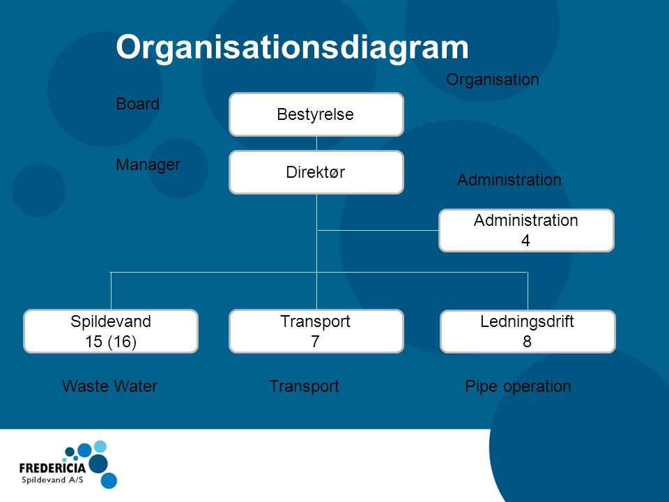 Organisationsdiagram Ledningsdrift 8 Transport 7 Spildevand 15 (16) Administration 4 Direktør Bestyrelse Organisation Board Manager Waste Water Transport Pipe operation Administration