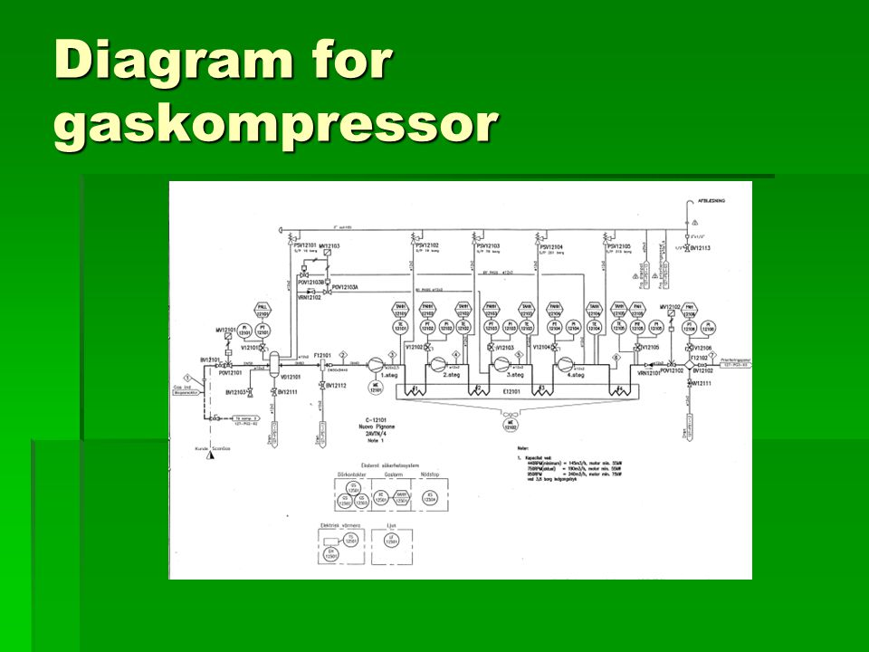 Diagram for gaskompressor