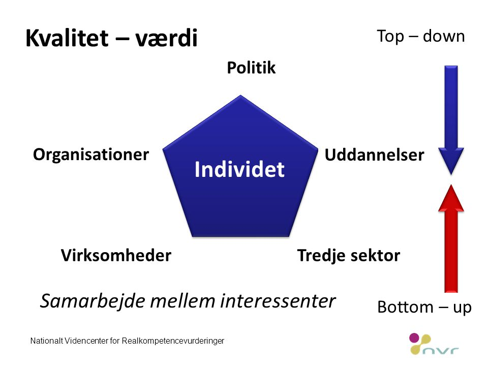 Individet Kvalitet – værdi Politik Organisationer Uddannelser VirksomhederTredje sektor Samarbejde mellem interessenter Top – down Bottom – up Nationalt Videncenter for Realkompetencevurderinger