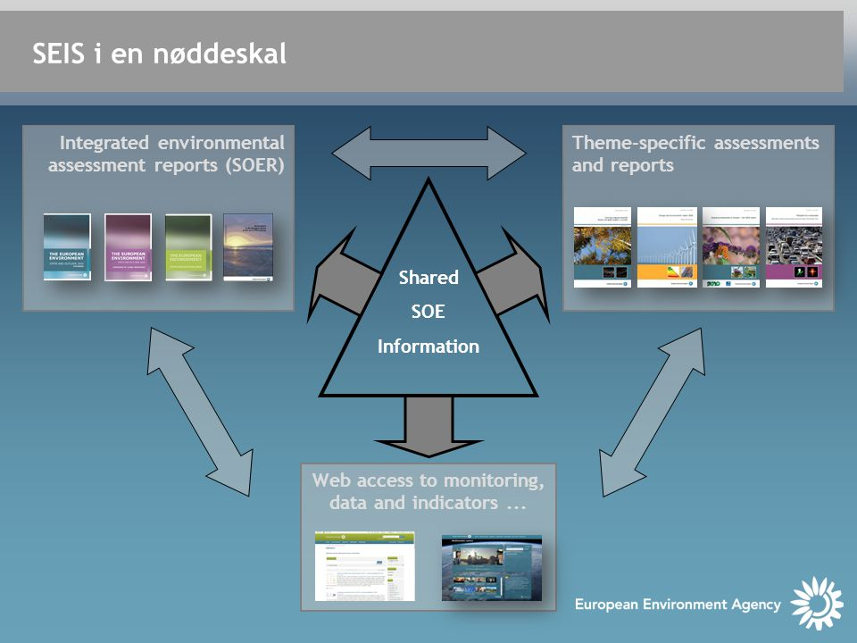 SEIS i en nøddeskal Shared SOE Information Theme-specific assessments and reports Web access to monitoring, data and indicators...