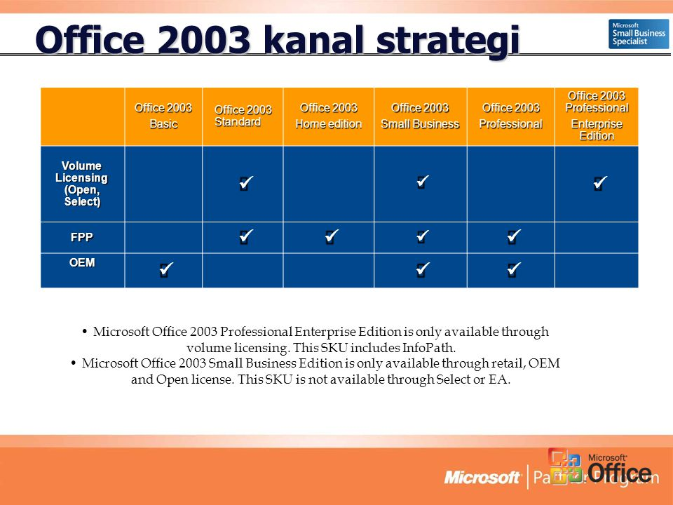 Office 2003 kanal strategi Office 2003 Basic Office 2003 Standard Office 2003 Home edition Office 2003 Small Business Office 2003 Professional Office 2003 Professional Enterprise Edition Volume Licensing (Open, Select)  FPP OEM •Microsoft Office 2003 Professional Enterprise Edition is only available through volume licensing.