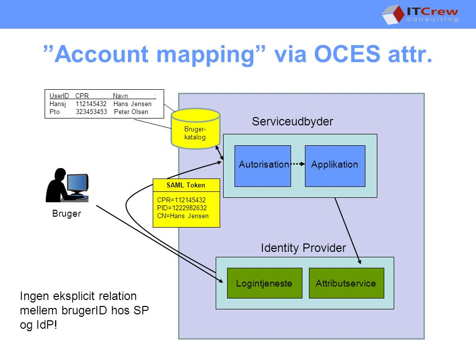 Account mapping via OCES attr.