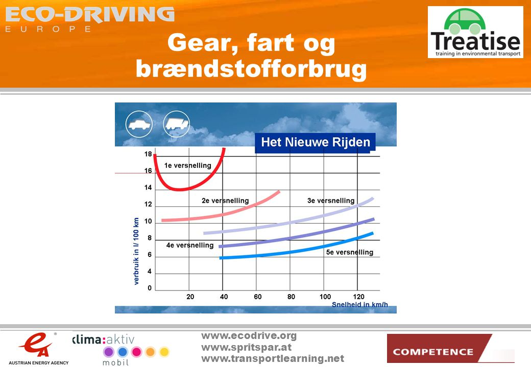 www.ecodrive.org www.spritspar.at www.transportlearning.net Gear, fart og brændstofforbrug