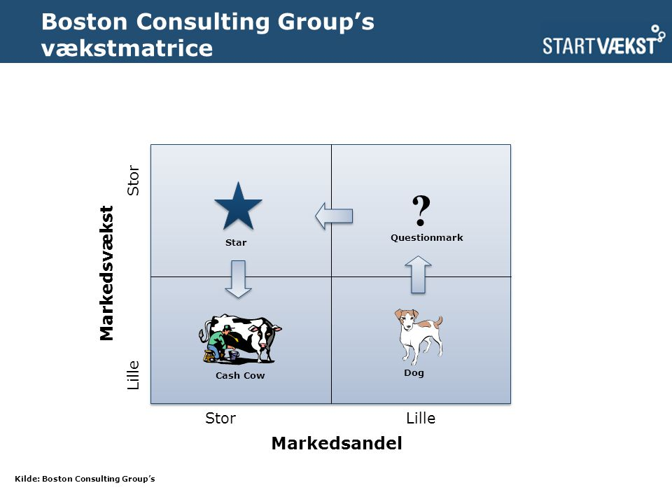 Boston Consulting Group's vækstmatrice Kilde: Boston Consulting Group's .