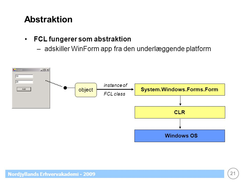 21 Nordjyllands Erhvervakademi - 2009 Abstraktion •FCL fungerer som abstraktion –adskiller WinForm app fra den underlæggende platform System.Windows.Forms.Form CLR Windows OS instance of FCL class object