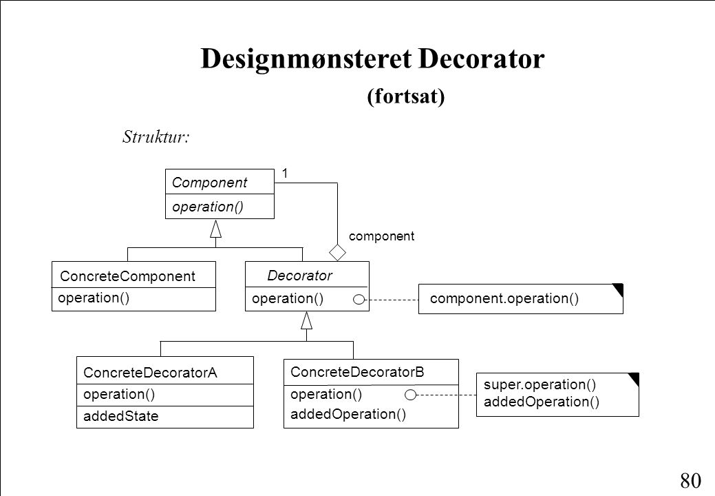 80 Designmønsteret Decorator (fortsat) Struktur: ConcreteComponent operation() Decorator Component operation() component.operation() ConcreteDecoratorA ConcreteDecoratorB operation() addedState addedOperation() super.operation() addedOperation() 1 component