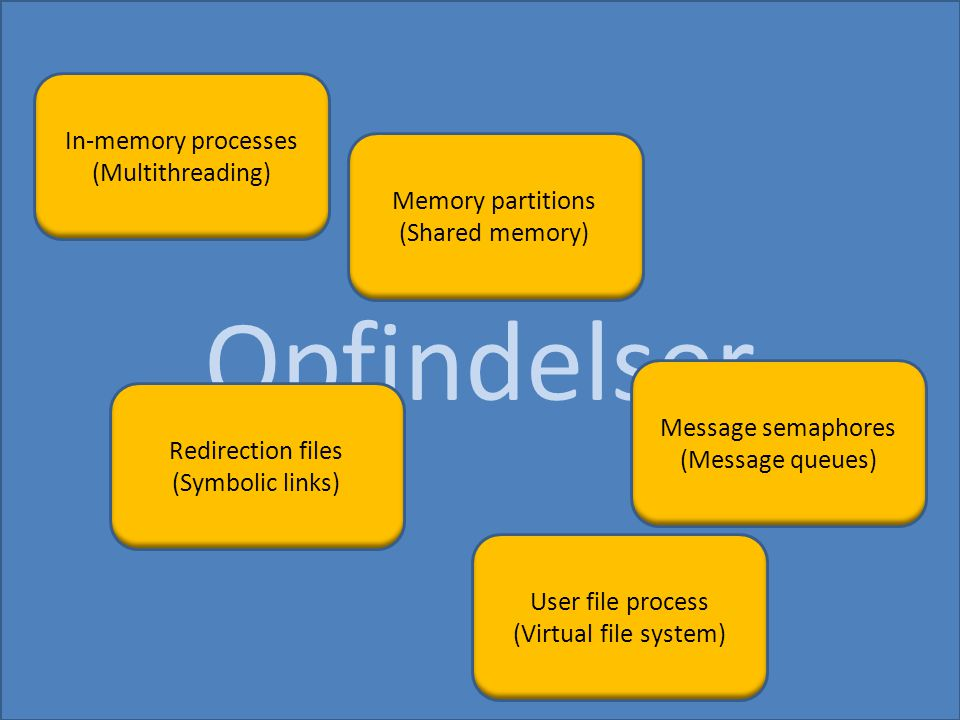 Opfindelser In-memory processes (Multithreading) Memory partitions (Shared memory) Redirection files (Symbolic links) Message semaphores (Message queues) User file process (Virtual file system)