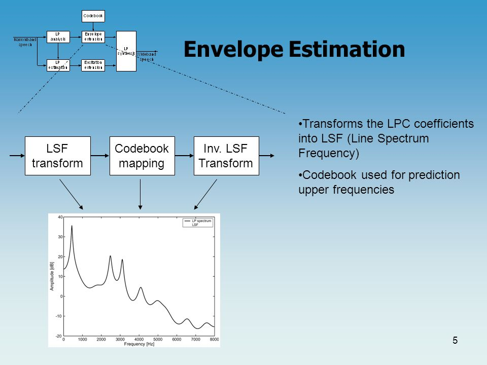 4 Envelope Estimation Transforms the LPC coefficients into LSF (Line Spectrum Frequency) Codebook used for prediction of upper frequencies LSF transform Codebook mapping Inv.