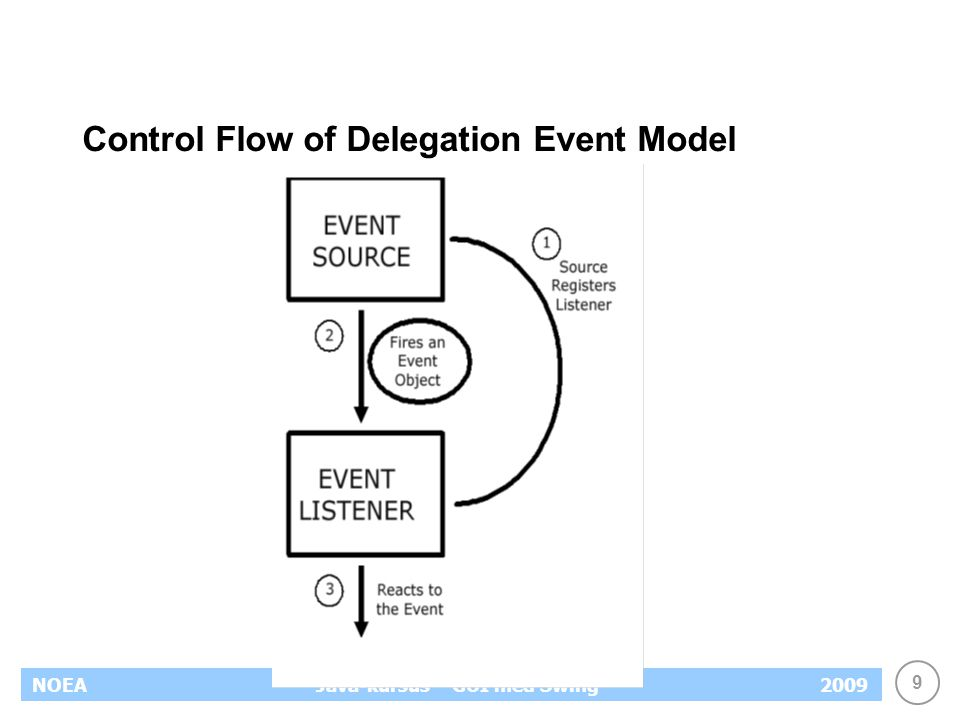 9 NOEA2009Java-kursus – GUI med Swing Control Flow of Delegation Event Model