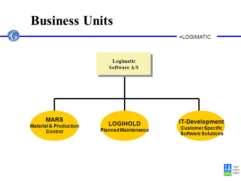 ¤LOGIMATIC Business Units Logimatic Software A/S MARS Material & Production Control LOGIHOLD Planned Maintenance IT-Development Customer Specific Software Solutions