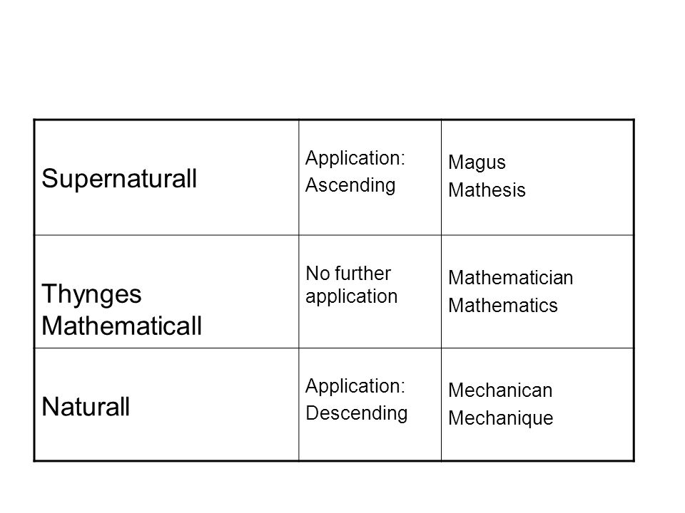 Supernaturall Application: Ascending Magus Mathesis Thynges Mathematicall No further application Mathematician Mathematics Naturall Application: Descending Mechanican Mechanique