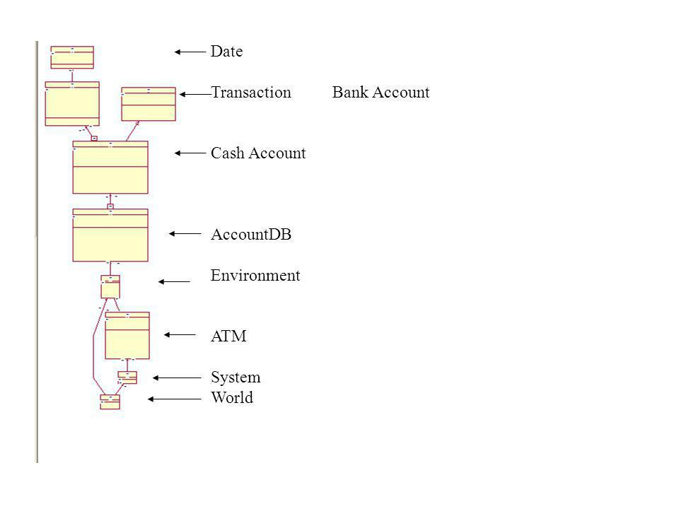 Date Transaction Bank Account Cash Account AccountDB Environment ATM System World
