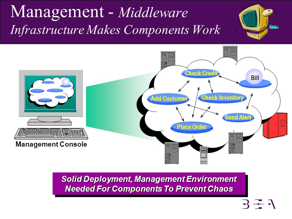 Management - Middleware Infrastructure Makes Components Work Send Alert Add Customer Check Credit Place Order Check Inventory Management Console Solid Deployment, Management Environment Needed For Components To Prevent Chaos Bill