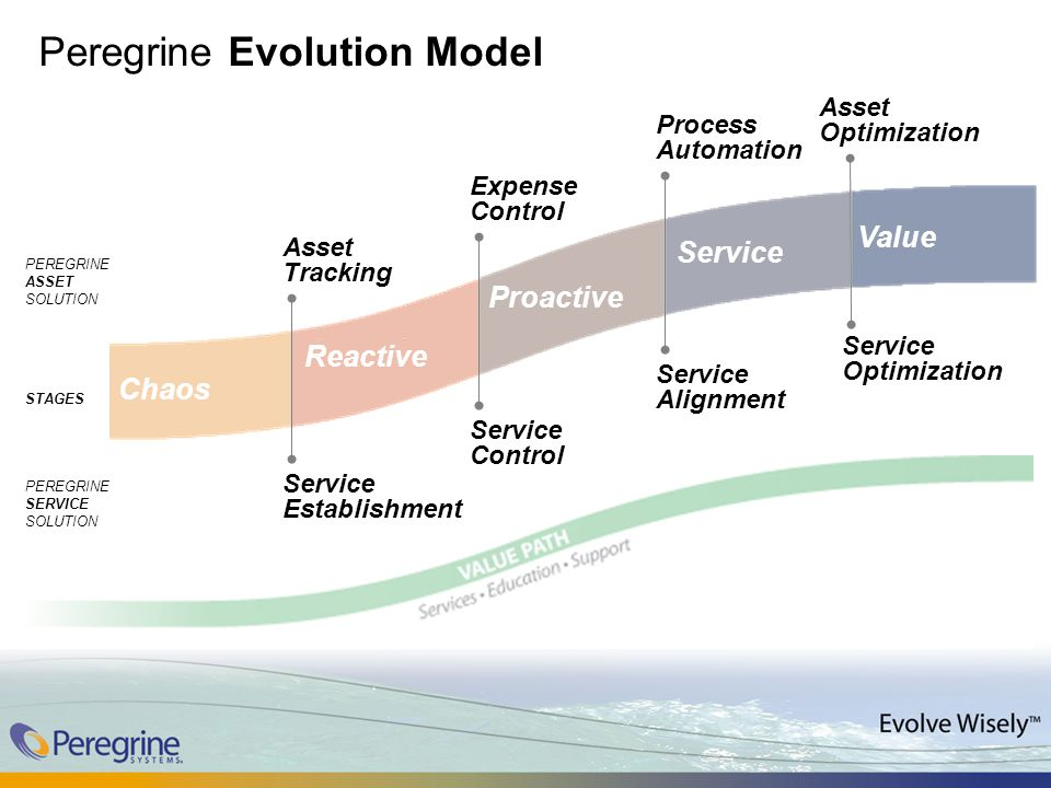Peregrine Evolution Model Chaos Reactive Proactive Value Service Service Establishment Service Optimization Service Alignment Service Control STAGES PEREGRINE SERVICE SOLUTION PEREGRINE ASSET SOLUTION Asset Tracking Expense Control Process Automation Asset Optimization