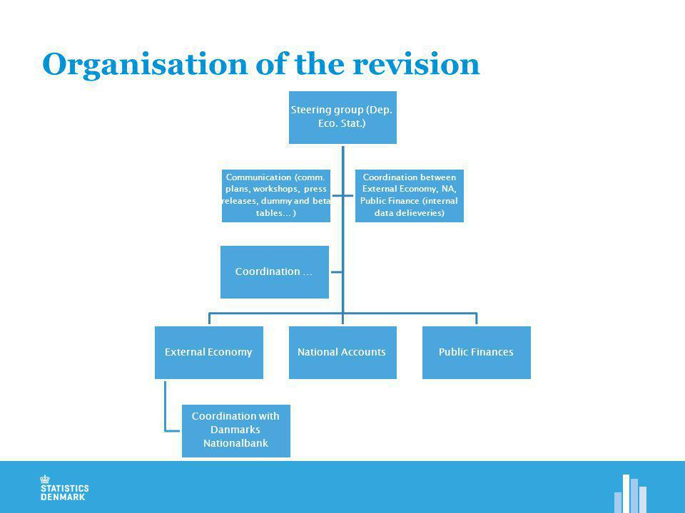 Organisation of the revision Steering group (Dep. Eco.