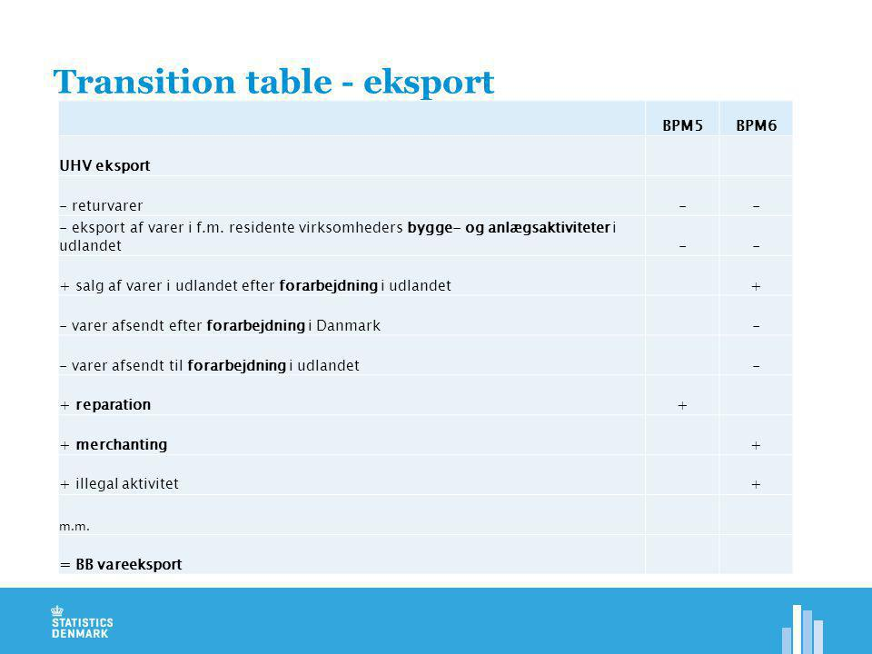 Transition table - eksport BPM5BPM6 UHV eksport - returvarer-- - eksport af varer i f.m.