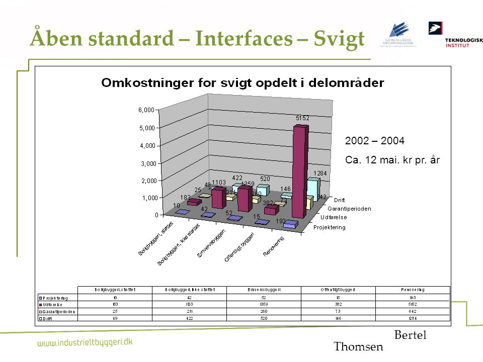 13 Åben standard – Interfaces – Svigt Bertel Industrielt Byggeri 2002 – 2004 Ca.