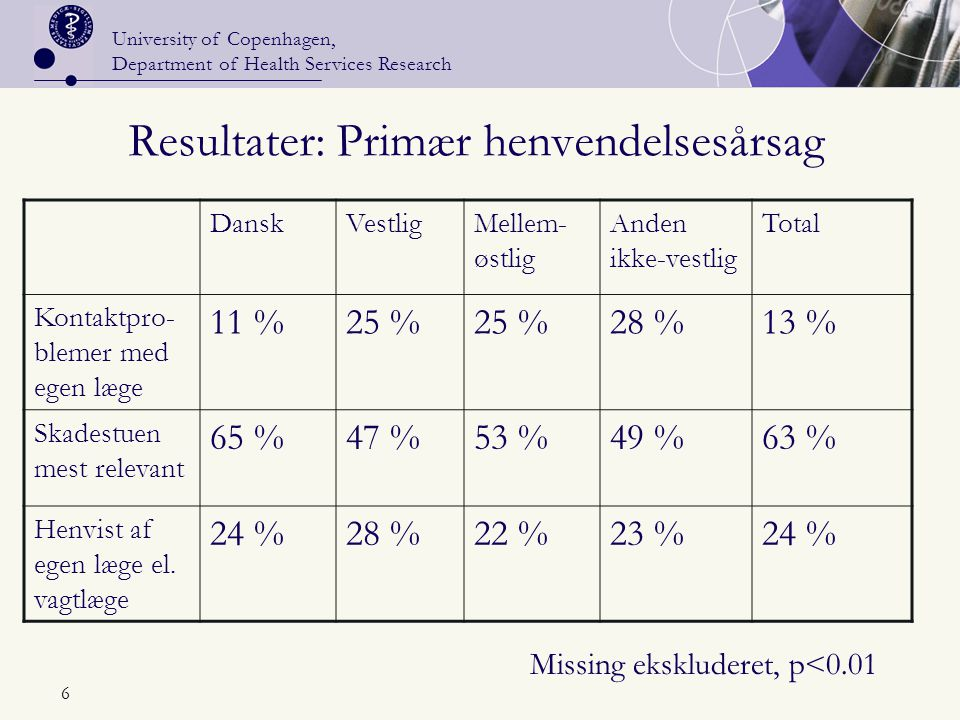 University of Copenhagen, Department of Health Services Research 6 Resultater: Primær henvendelsesårsag DanskVestligMellem- østlig Anden ikke-vestlig Total Kontaktpro- blemer med egen læge 11 %25 % 28 %13 % Skadestuen mest relevant 65 %47 %53 %49 %63 % Henvist af egen læge el.