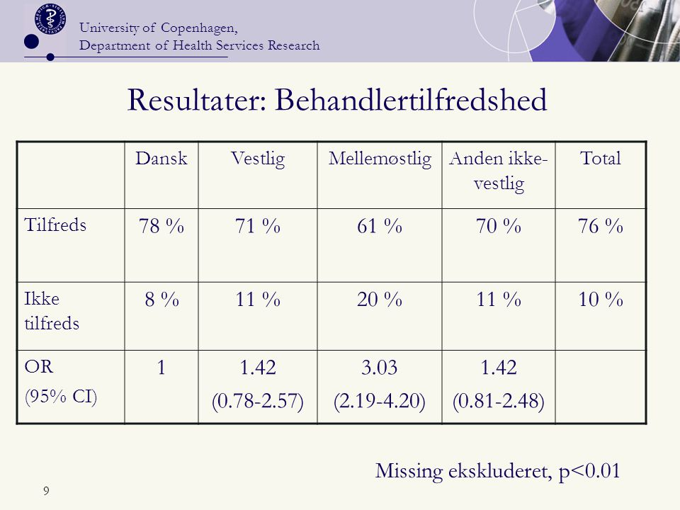 University of Copenhagen, Department of Health Services Research 9 Resultater: Behandlertilfredshed DanskVestligMellemøstligAnden ikke- vestlig Total Tilfreds 78 %71 %61 %70 %76 % Ikke tilfreds 8 %11 %20 %11 %10 % OR (95% CI) 11.42 (0.78-2.57) 3.03 (2.19-4.20) 1.42 (0.81-2.48) Missing ekskluderet, p<0.01